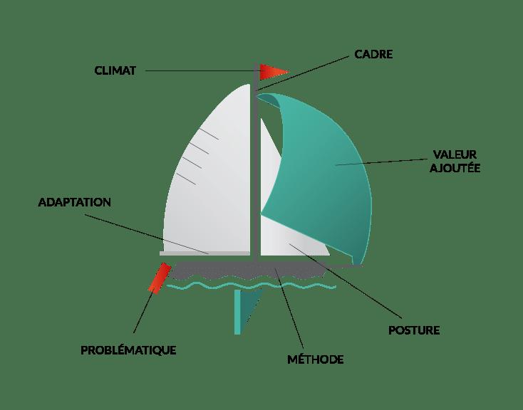 Métaphore du référentiel de compétences du Cecodev en matière d'animation de Groupes de Co-développement