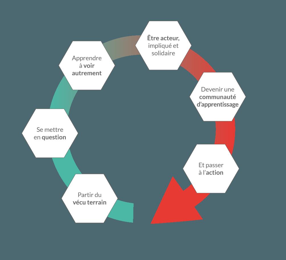 Schéma de présentation du développement managérial